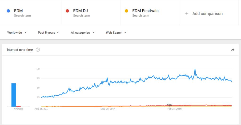 EDM Statistics 2017-2018